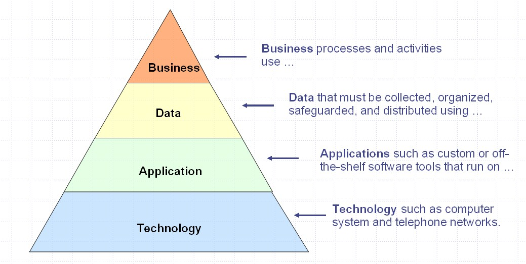 Enterprise Architecture Sharing My Thoughts